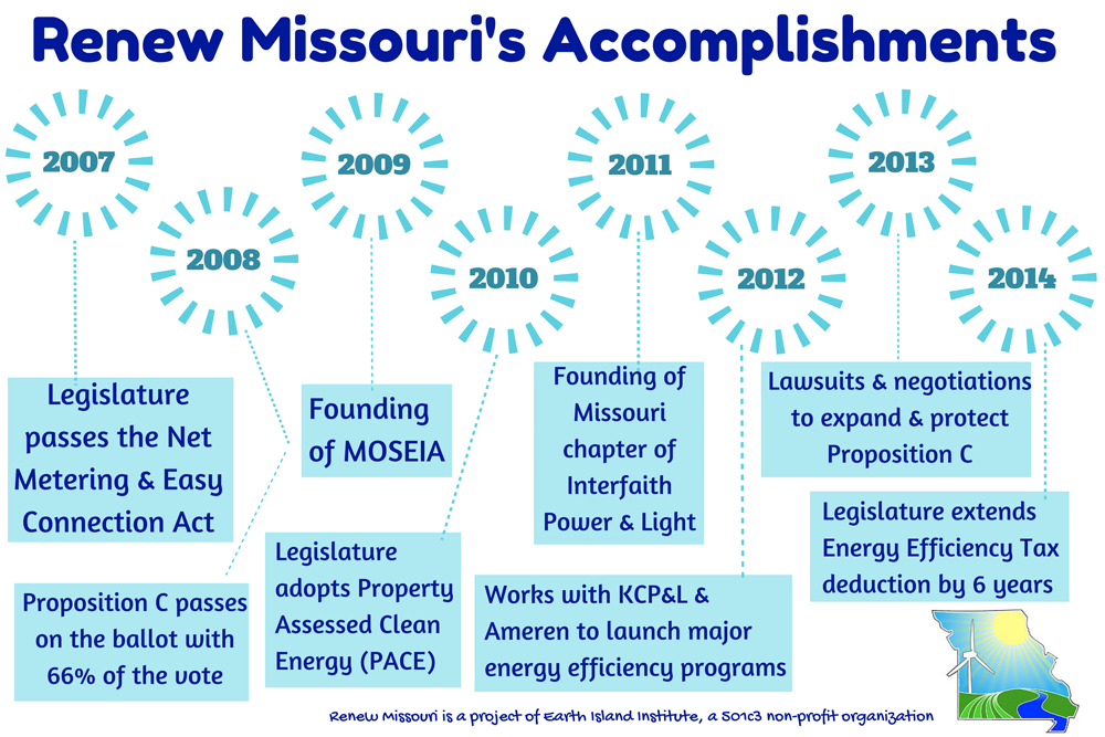 renew_missouri_renewable_enery_how_to_development